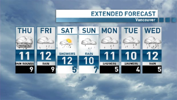 A pretty soggy forecast ahead, but Vancouver can hang onto hope for some breaks between systems.
