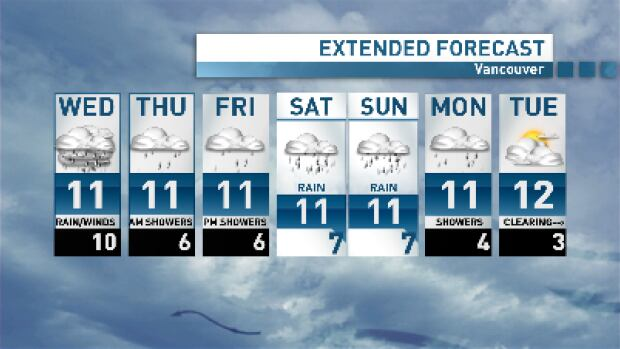 Well at least it's consistent. Three storms will make for a wet forecast right through to early next week.