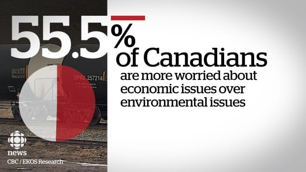 EKOS poll Canadians worried about economic issues