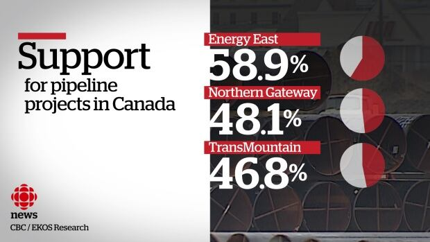 The majority of Canadians support the Energy East pipeline