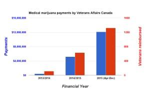 Medicinal Marijuana Payments