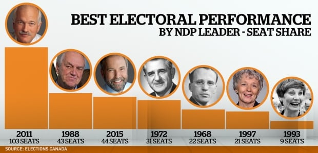Best electoral performance by NDP leader - seat share