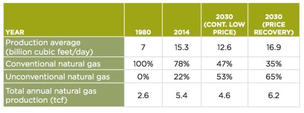 CAPP natural gas forecast