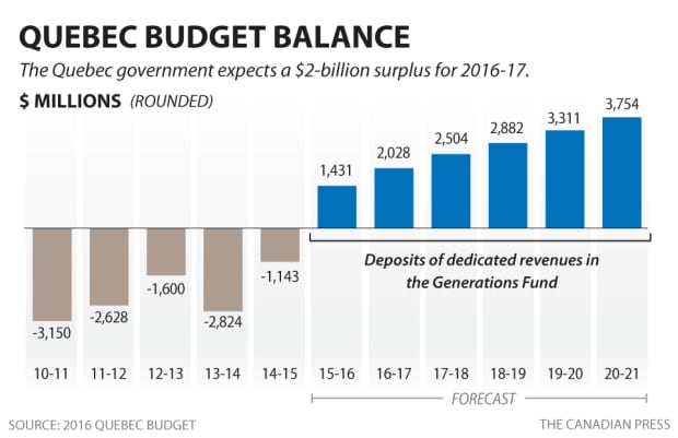 Quebec budget 2016 graphic