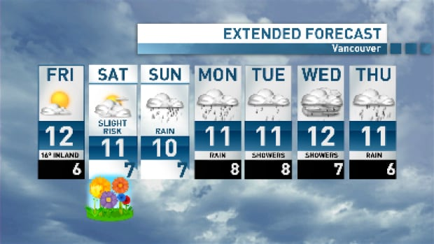 Vancouver gets the sun for one more day before clouds move in on Saturday and rain moves in for Sunday.