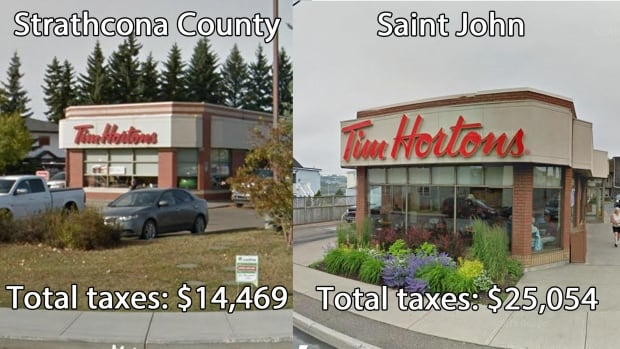Property tax comparisons