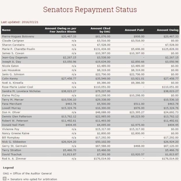 Senators repayment status