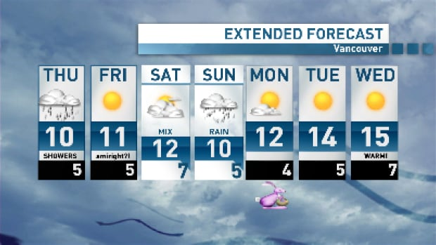 We're almost there! A showery Thursday and another system on Saturday - but lots of sun in this forecast otherwise.