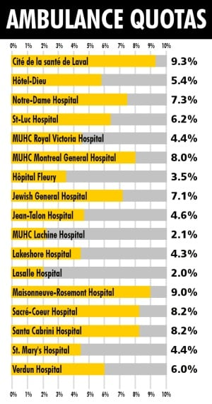 Ambulance quotas Montreal hospitals