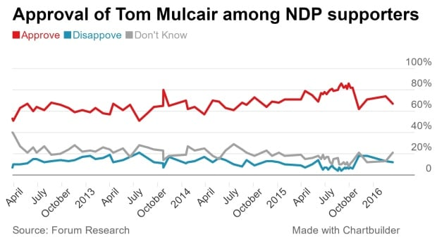 Approval of Tom Mulcair among NDP supporters