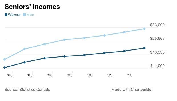 Seniors' incomes 1978-2013