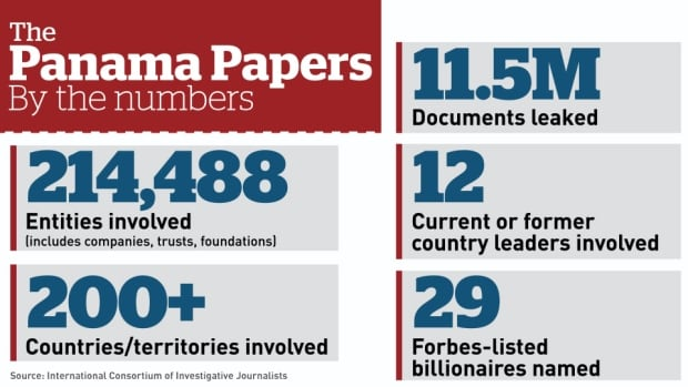 Panama Papers by-the-numbers graphic