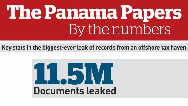 Panama Papers stats card 1