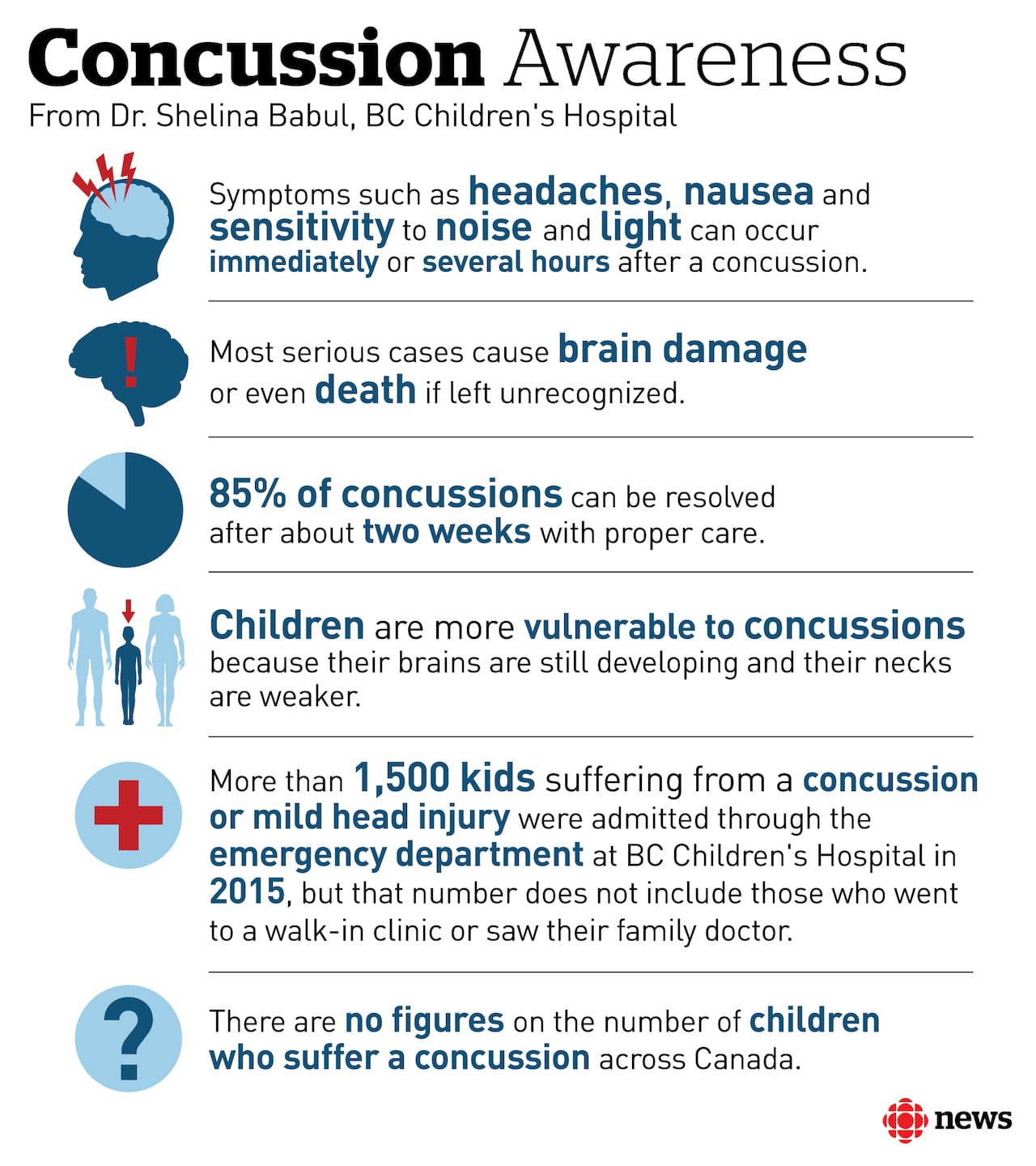 New Concussion Recommendations For Kids >> New Concussion Tool For Teachers Helps Youth Recover Cbc News
