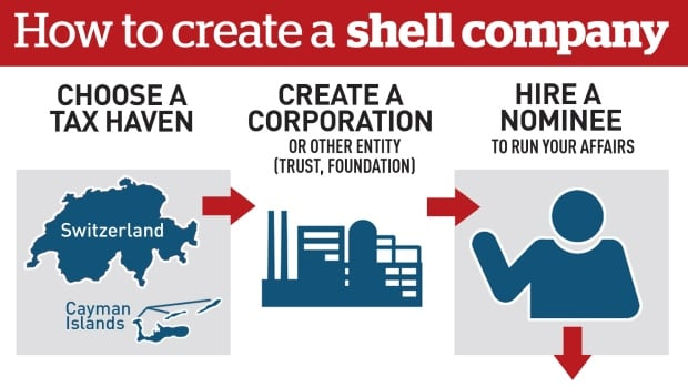 Panama Papers shell company graphic