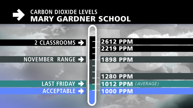 Carbon Dioxide Levels At Mary Gardner School Above