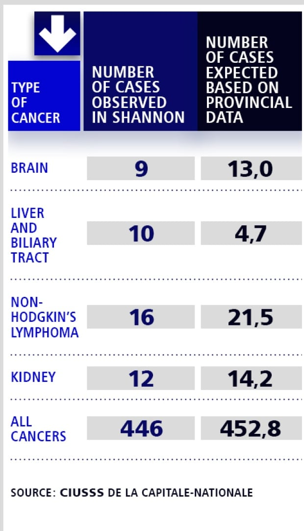 CIUSSS Shannon cancer findings