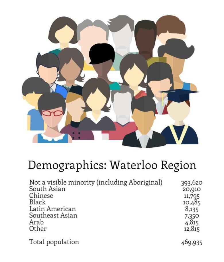 Kitchener Waterloo Demographics