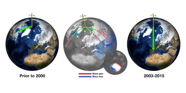 Earth North Pole