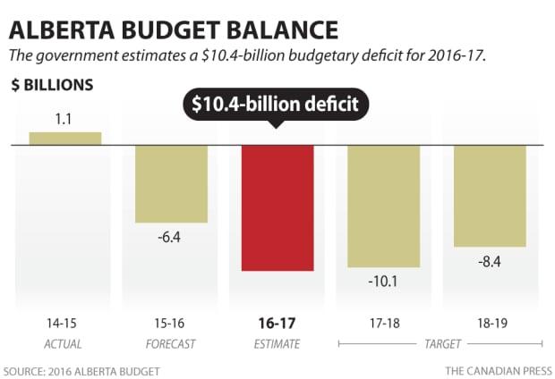 Budget AB