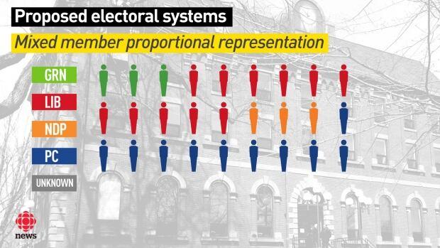 P.E.I. waits for government response to electoral reform ...