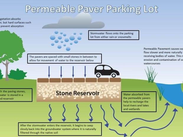 Permeable parking lot