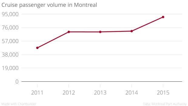 cruise passenger chart montreal