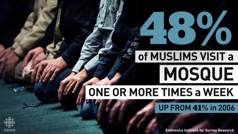 How Islamophobia is driving young Canadian Muslims to
