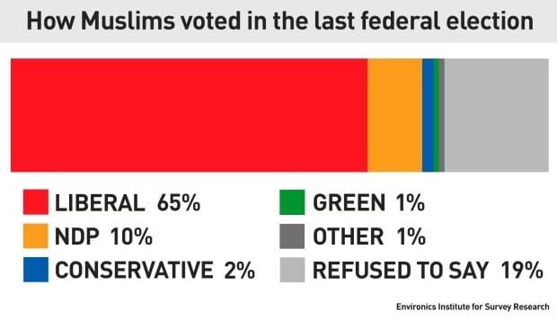 How Muslims voted in the last federal election