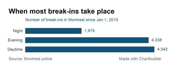 break-ins montreal data chart