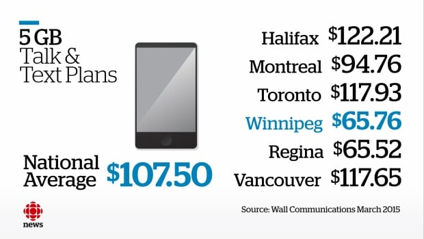 Canadian telecommunications services plan average costs