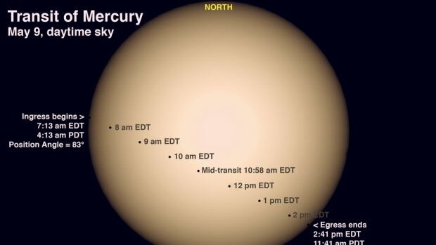 Most people have never seen Mercury because it barely peeks above the horizon, so the chance to see it exposed in the middle of the day is a rare treat. But don't look at it with the naked eye on Monday, Bob McDonald says.