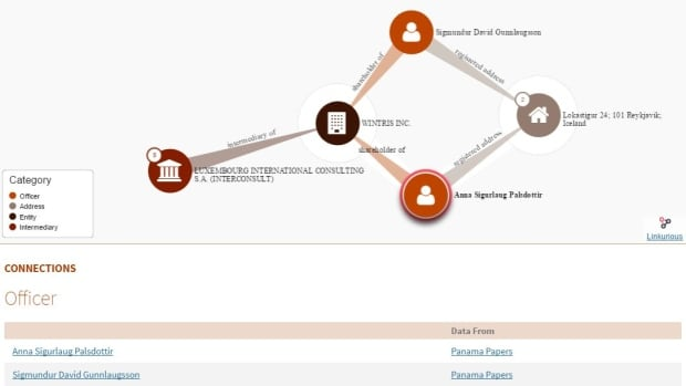 The ICIJ's database allows searching for a person or offshore company by name and then mapping out links between people and offshore entities.