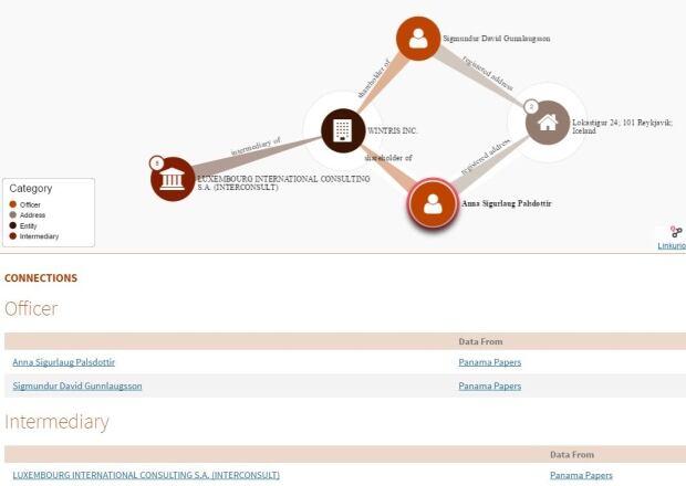 Panama Papers public database