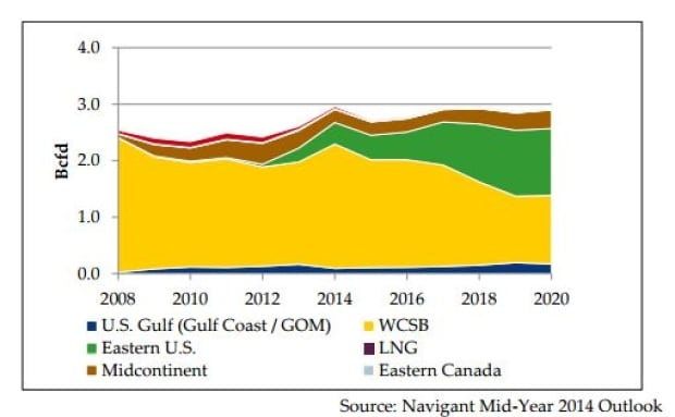 Ontario's natural gas demand by region