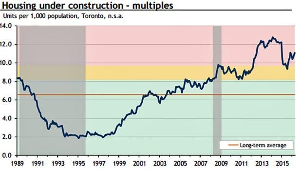 condo construction chart