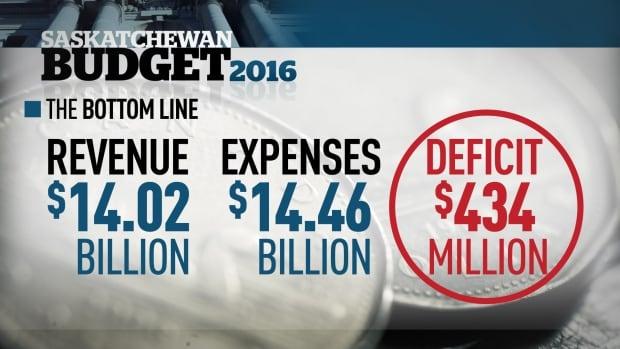 $434 million deficit in Saskatchewan budget