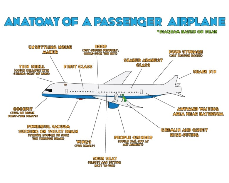Anatomy Of A Passenger Airplane