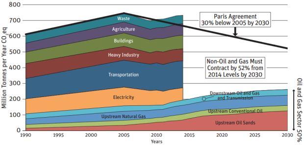 Parkland emissions graph