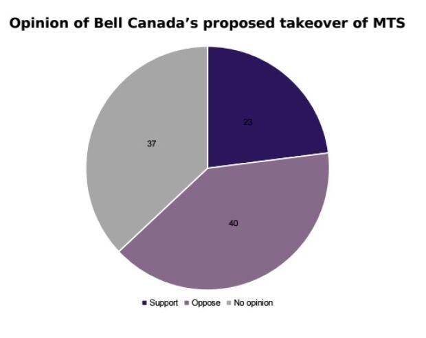 Bell MTS poll June 7