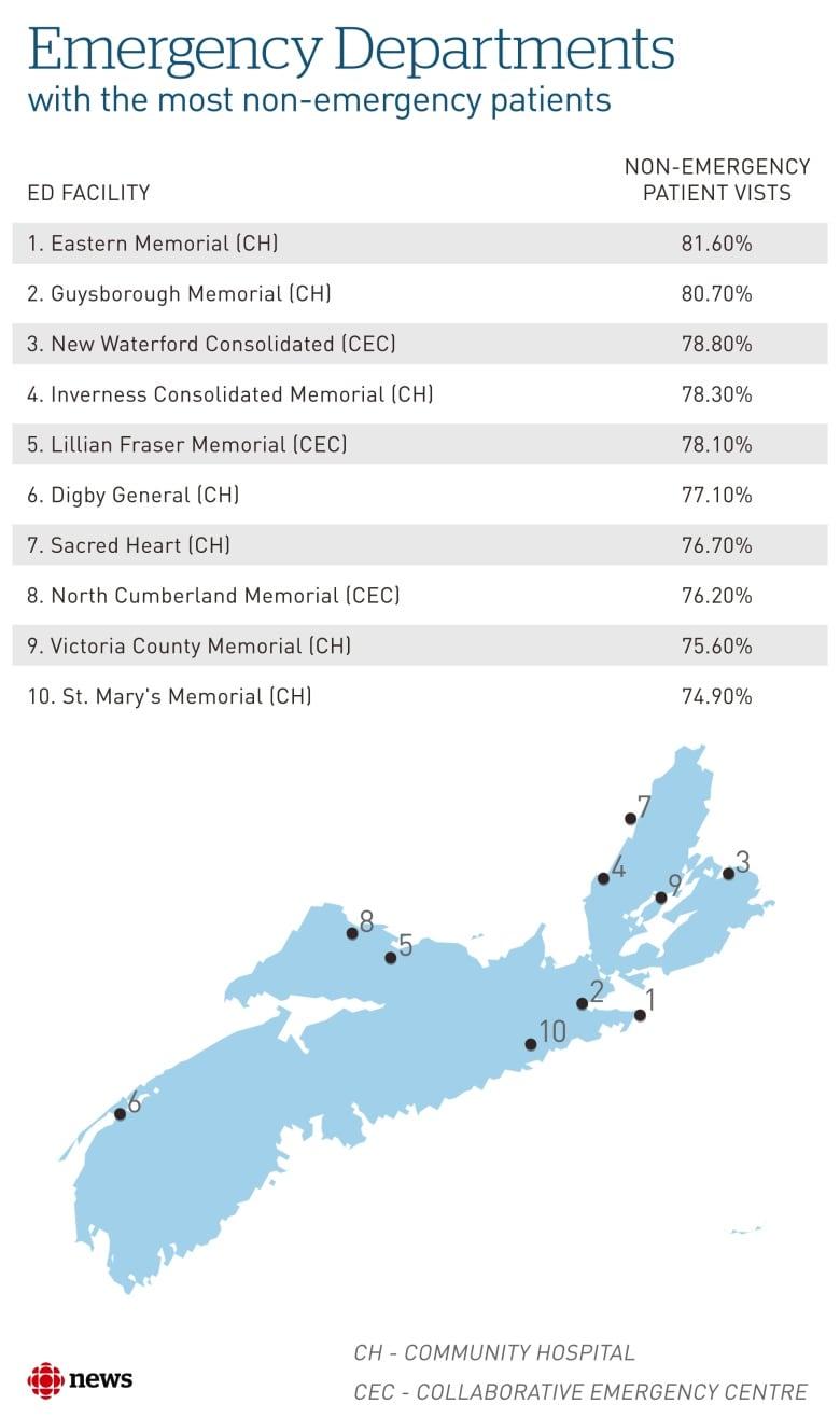 Nearly half of Nova Scotia's ER patients don't have actual emergencies