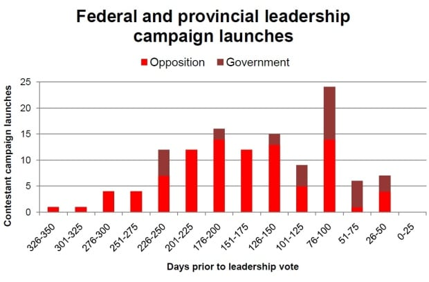 Federal and provincial leadership campaign launches