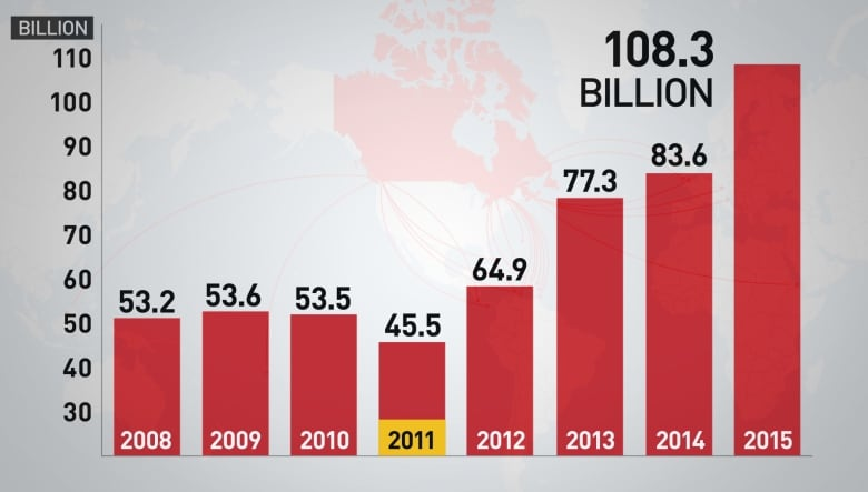 How Canada Got Into Bed With Tax Havens Cbc News
