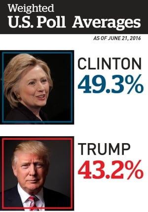 U.S. weighted polling averages, June 21