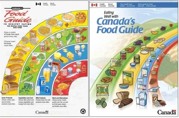 Fat and Sugar - Canada's Food Guides 1992 & 2008