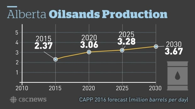 Alberta oilsands production forecast