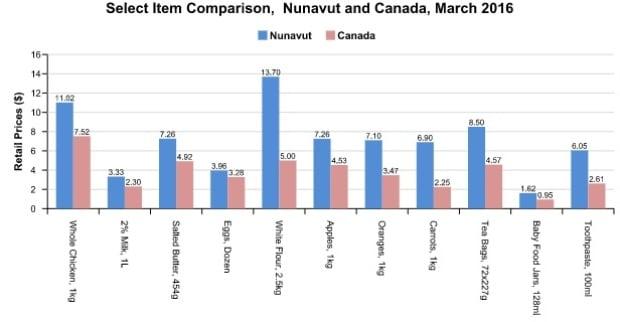Nunavut Food Price Comparison 2016