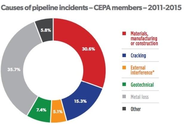 CEPA pipeline spills 2011 to 2015