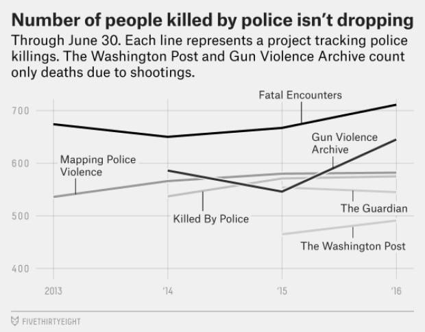 FiveThirtyEight Police killings
