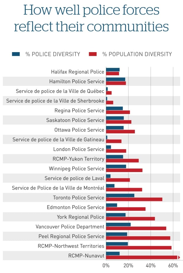 police-diversity-canada-chart